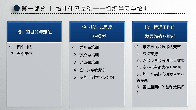 4月21 22日 武汉站 TTM卓越培训管理者实务操作